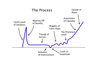 startup-curve